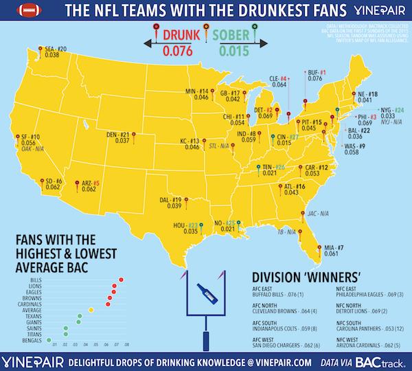 NFL Drunkest Fans Study