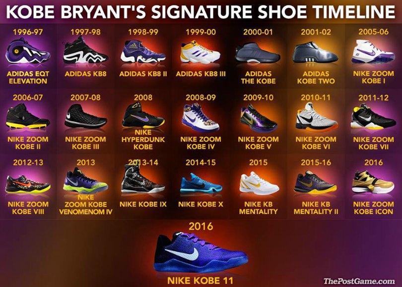 Every Kobe Bryant Signature Shoe Ever