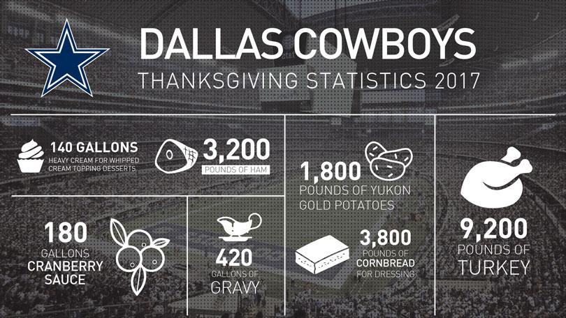 Dallas Cowboys Thanksgiving Food Facts