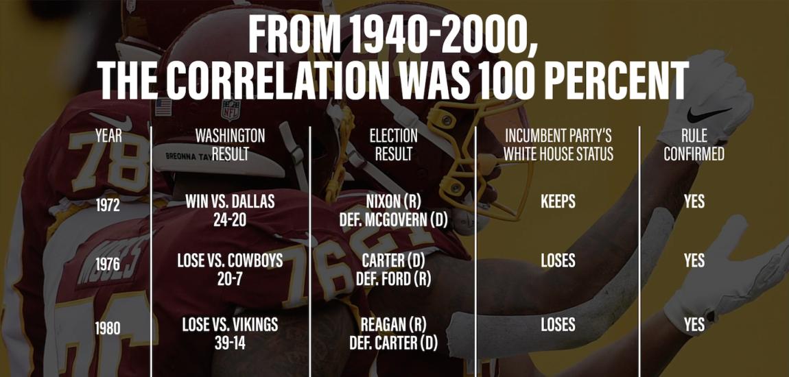 Washington NFL Election Correlation